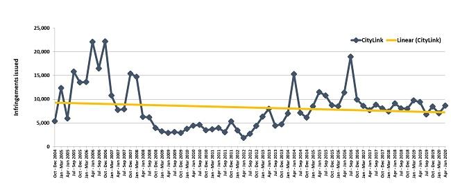 Trends in fines - CityLink