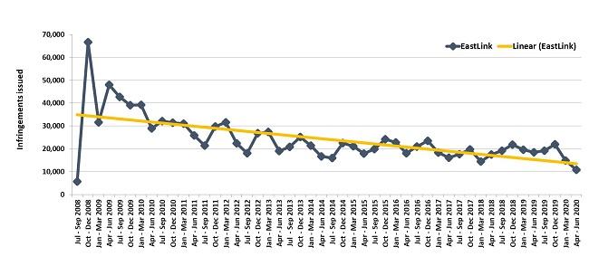 Trends in fines - EastLink