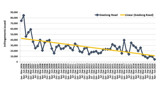 Trends in fines – Geelong Road