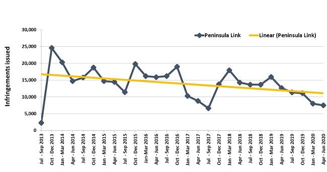 Trends in fines – Peninsula Link
