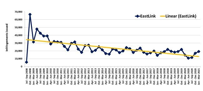 Trends in fines – EastLink