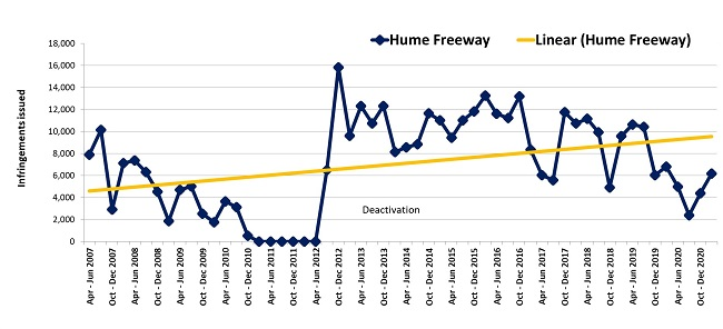 Trends in fines – Hume Freeway