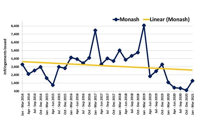 Trends in fines – Monash