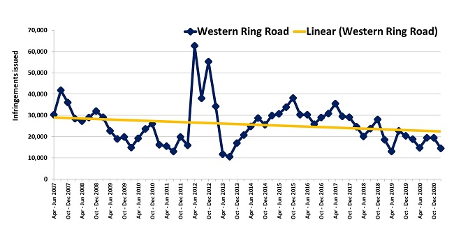 Trends in fines – Western Ring Road